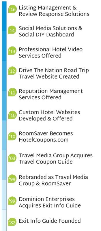 Travel Media Group Timeline